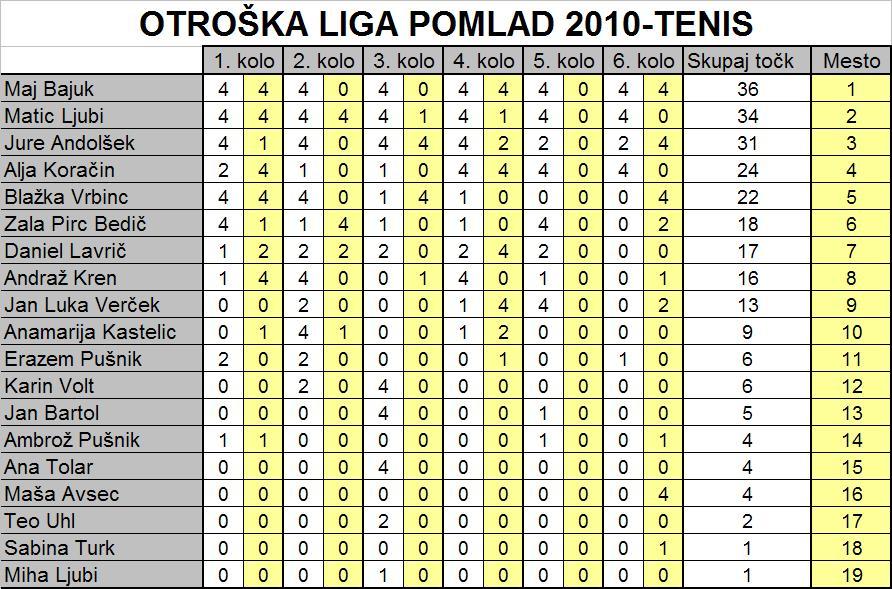 otroska-liga-tenis-pomlad-2010-pop